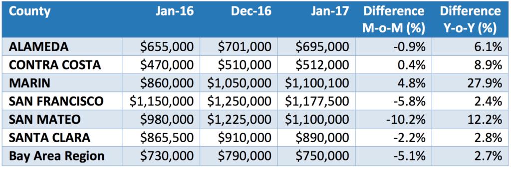 San Francisco Bay Area Median Price Summary by County (Single Family Residence)