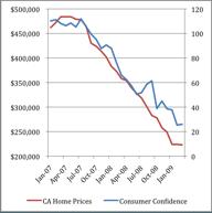 Consumer Confidence Follows Housing