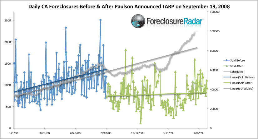 Foreclosures before and after TARP