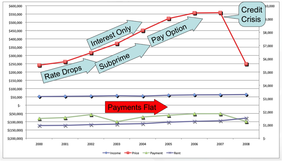 Home prices vs. payments