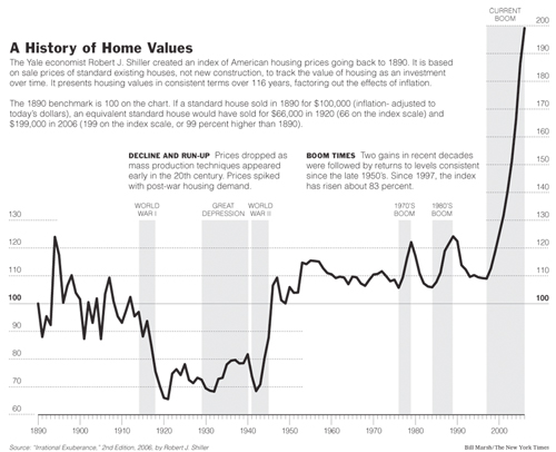 History of Home Values - The New York Times