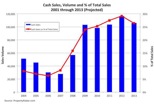Cash-Sales-Annual