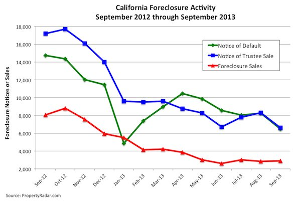 September Foreclosure Chart 2013