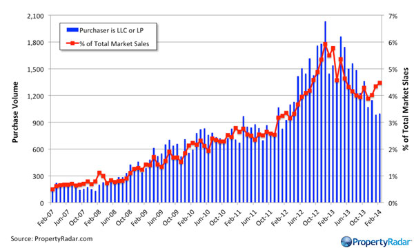Market-Purchases by LLCs