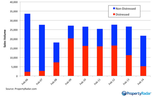 CA-Real-Estate-Sales-Year