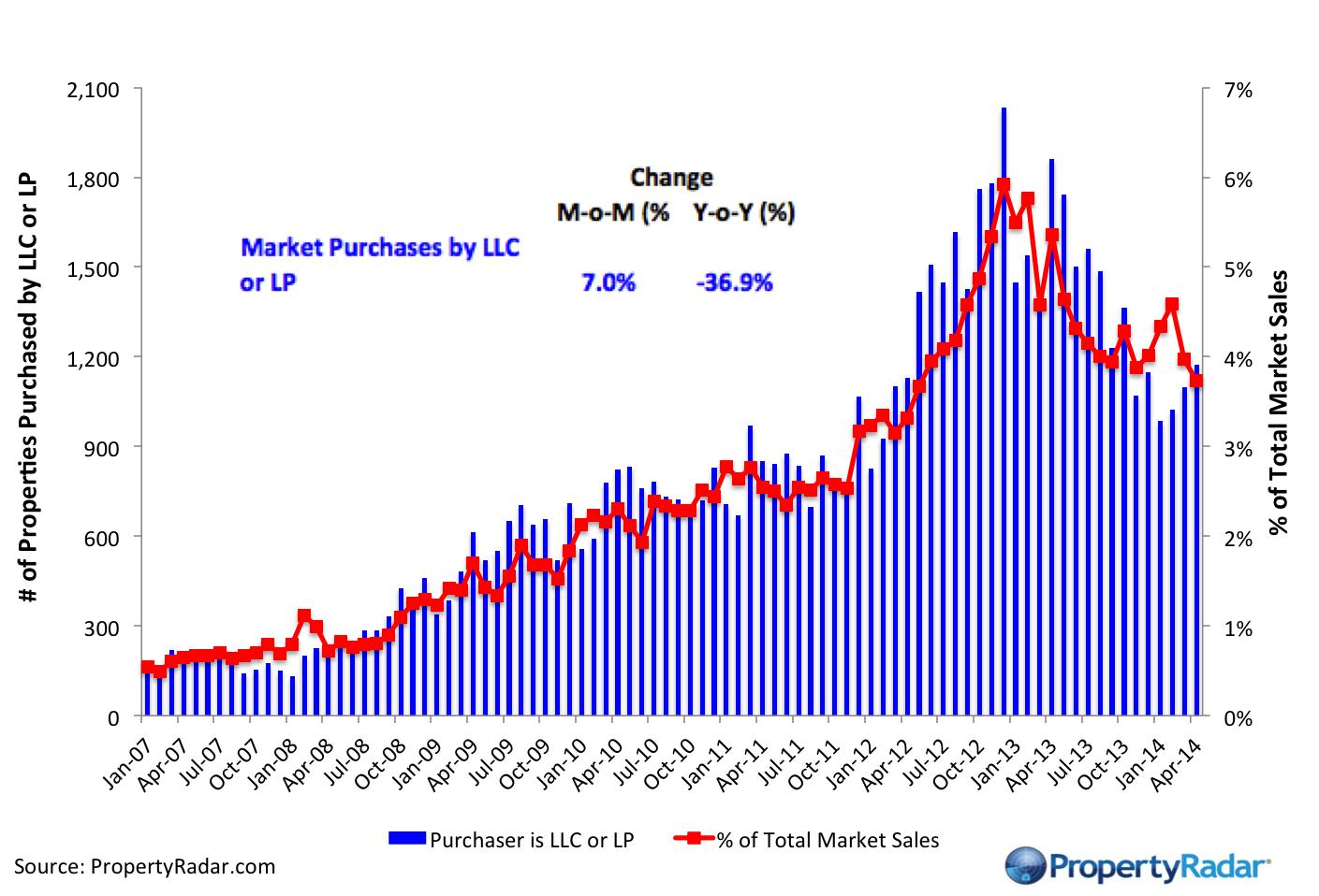 MarketPurchasesLLC_LP_4_2014