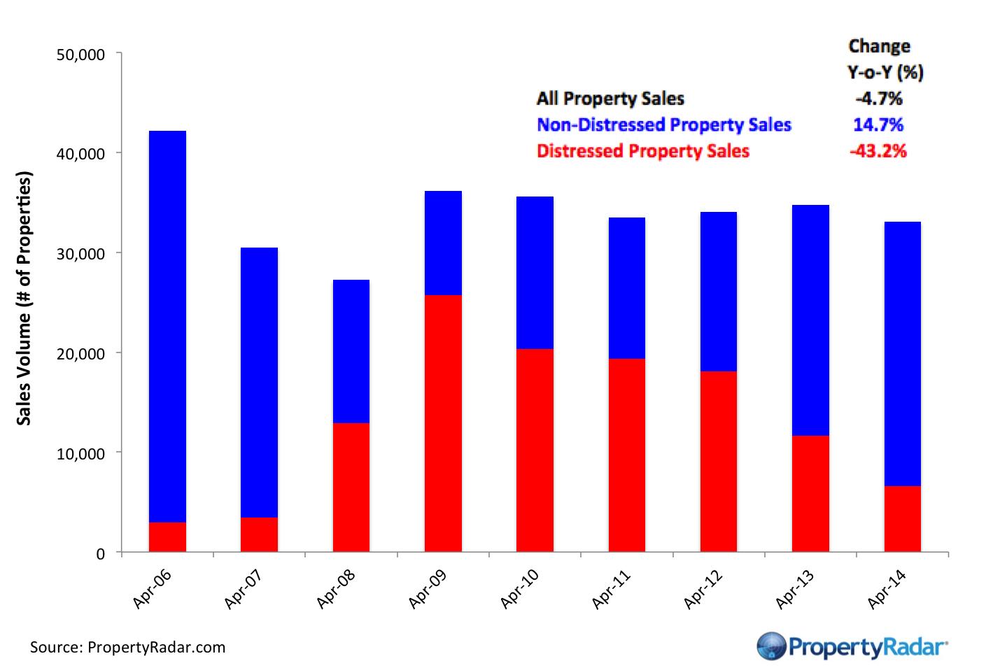 Y-o-Y_Home_Sales_4_2014