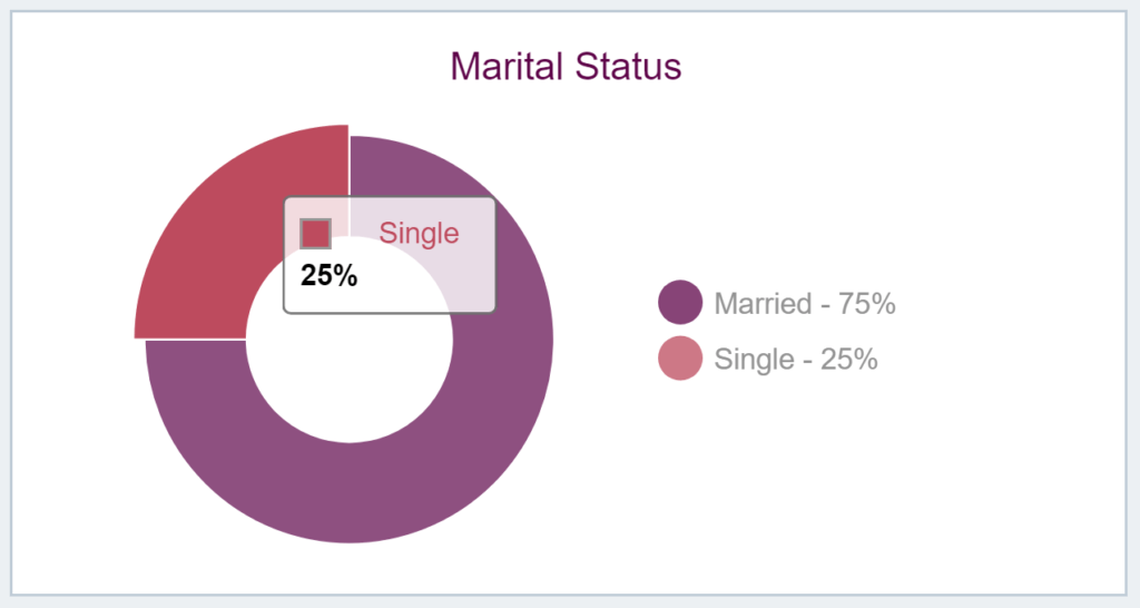 Knowing the marital status is important in understanding a neighborhood's demographic profile.