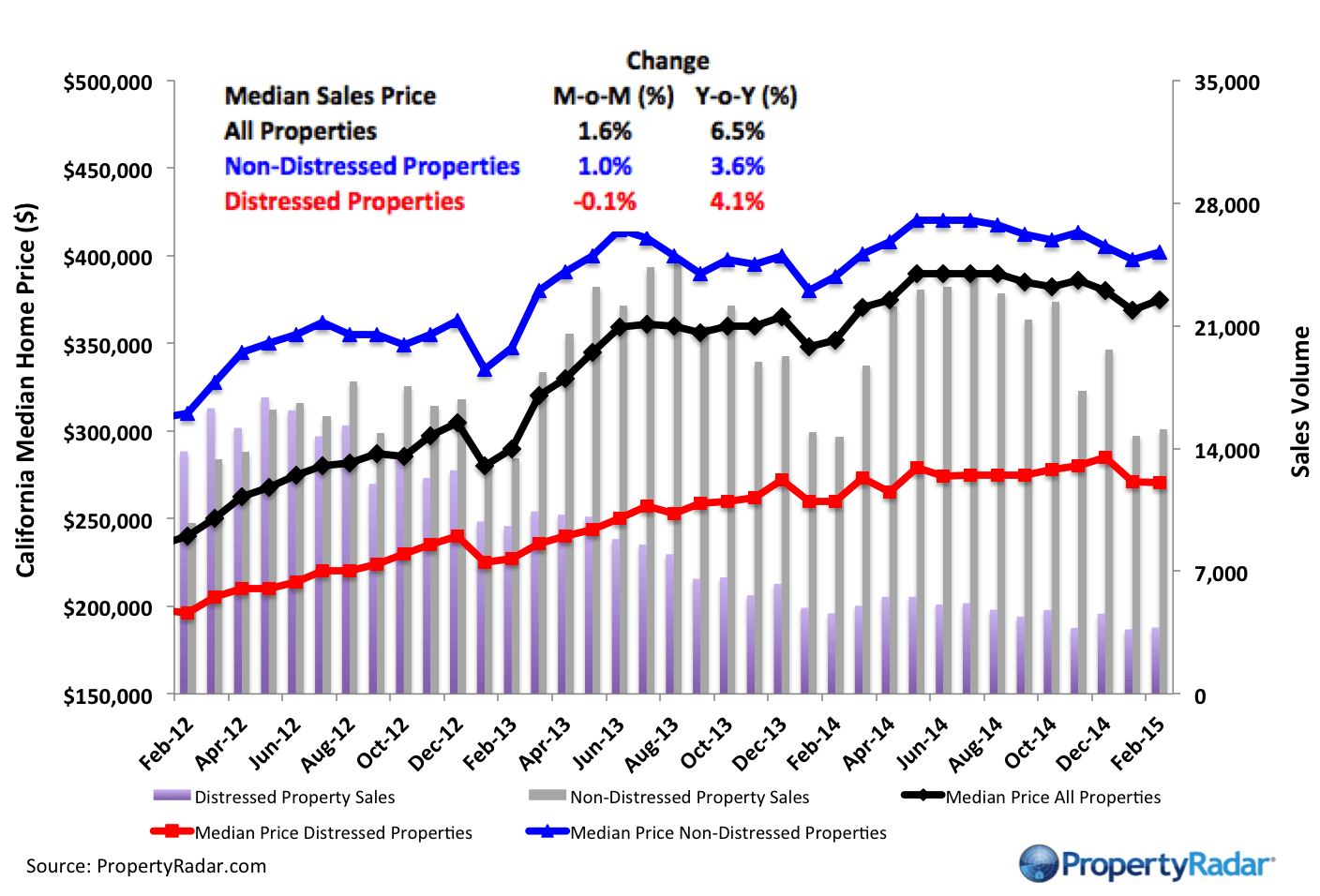 Real Property Report - California, February 2015: February Sales Up 3.3 Percent From January. Median Price Gains 1.6 Percent. Rise in February Home Sales