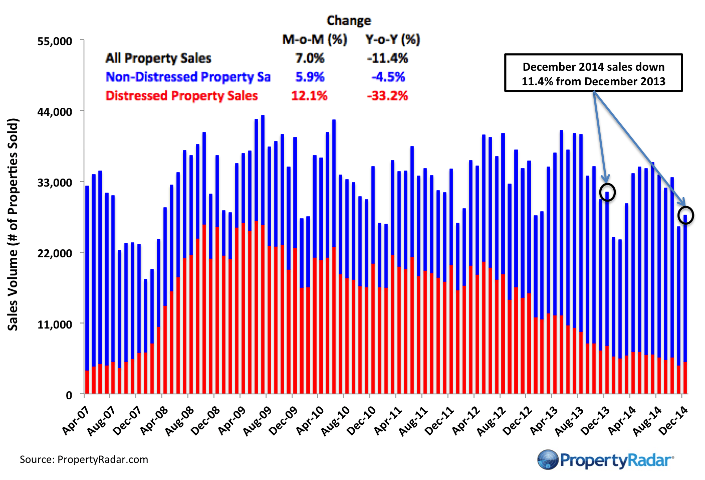 December Sales Up 7 Percent Month-over-MonthSales for All of 2014 Down 11.4 Percent Y-o-YMedian Prices Nearly Unchanged Since May 2014