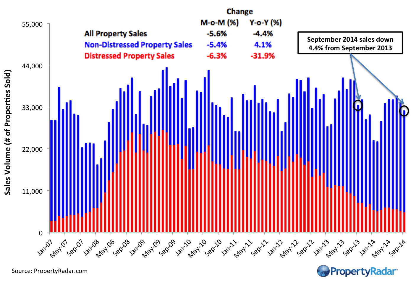 October Sales Up 4.4 Percent Month-over-Month, median prices flat