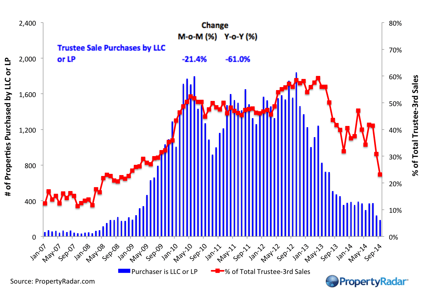 California Real Estate Market Stuck in Low Gear, September Sales Limited by High Prices and Relatively Tough Lending Standards