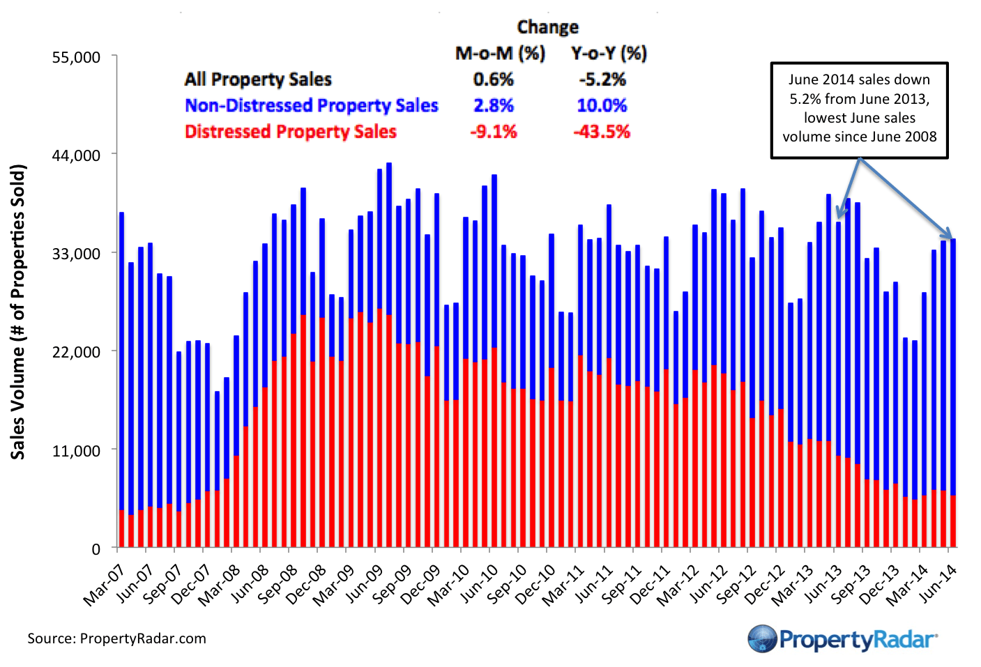 Median Prices Fall in 13 of California's Largest 26 CountiesYear-to-Date Sales Lowest Since 2008