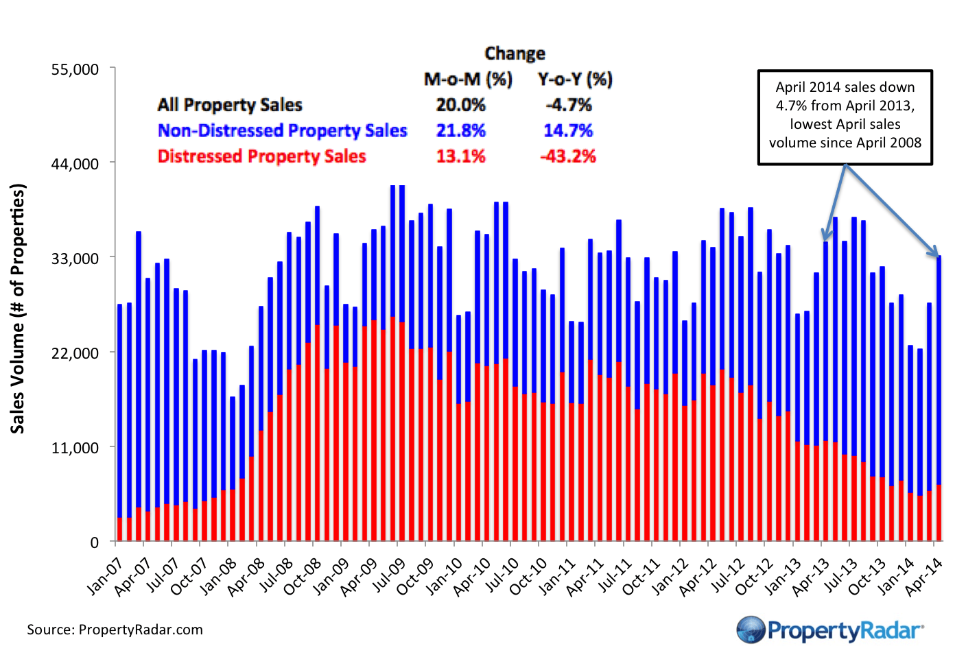 April Home Sales Gain 20 Percent For the Month ,Year-to-Date Sales Lowest Since 2008