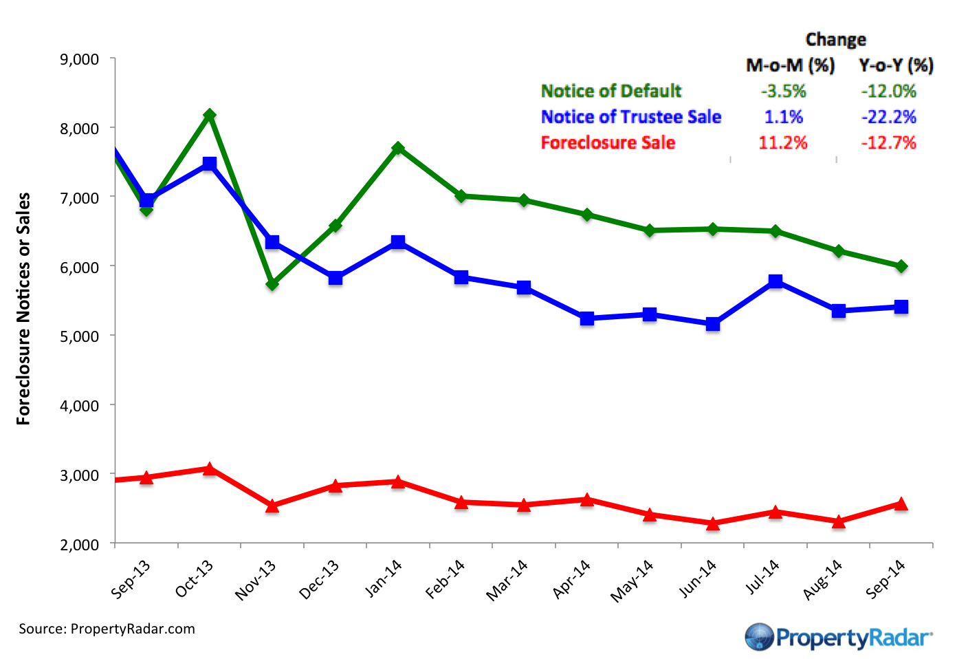 California August foreclosure sales fell 5.5 percent from July. Despite August's decline, foreclosure sales have been trending mostly sideways since May.
