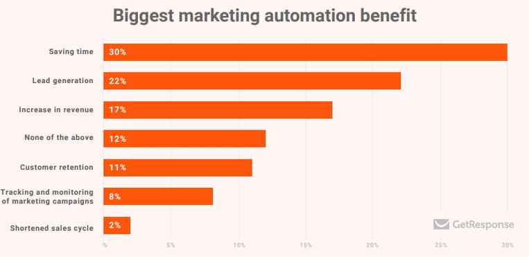 Benefits of marketing automation.