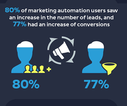 Marketing automation increases leads and increases conversions