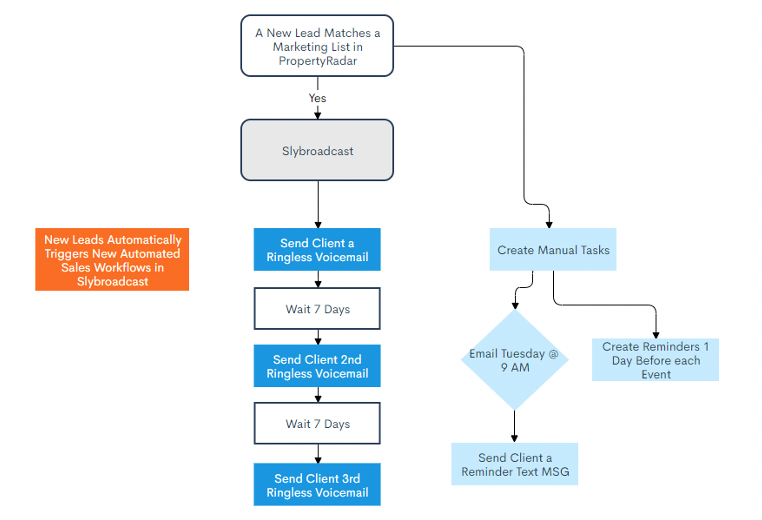Marketing automation workflow for Slybroadcast integration with PropertyRadar