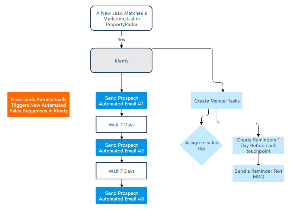 Marketing automation workflow for PropertyRadar and Klenty integration