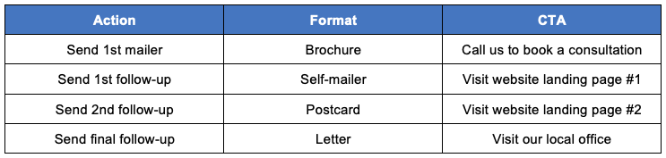 Direct mail formats and CTAs