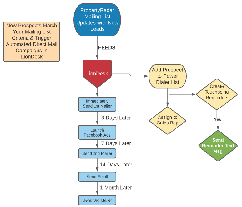 PropertyRadar and LionDesk integration workflow for marketing automation example