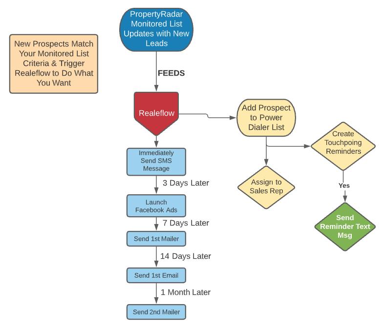 Realeflow integration with PropertyRadar workflow