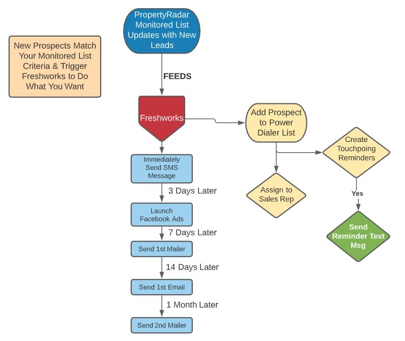 Freshworks integration with PropertyRadar marketing automation workflow