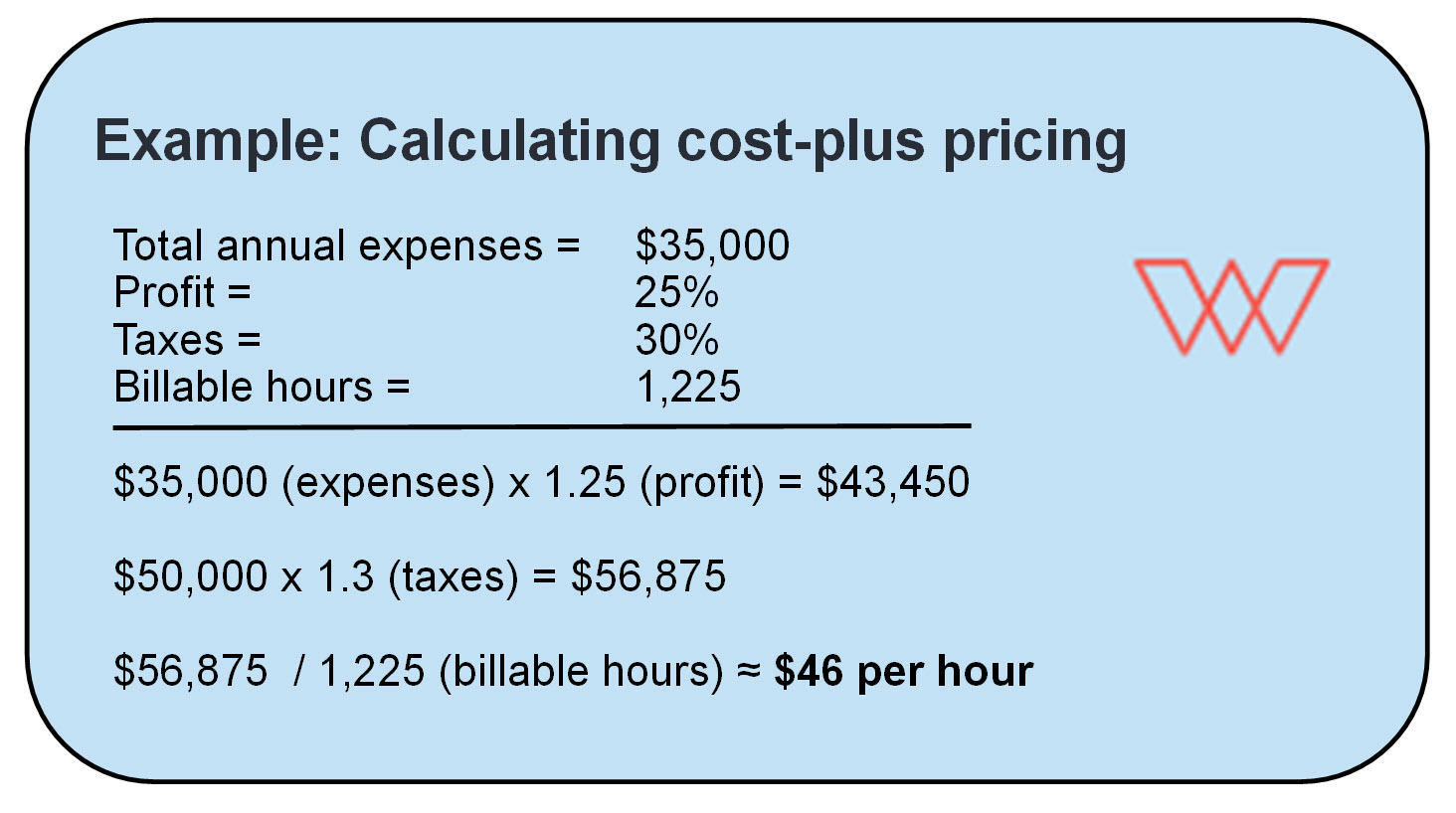 A sample calculation of the cost plus pricing model