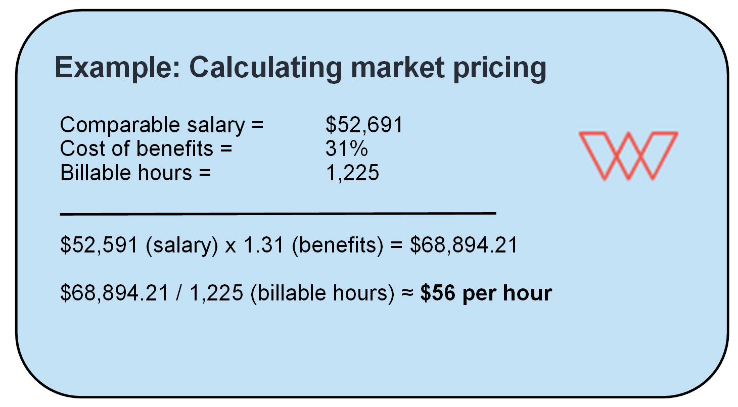A sample calculation of the market pricing model