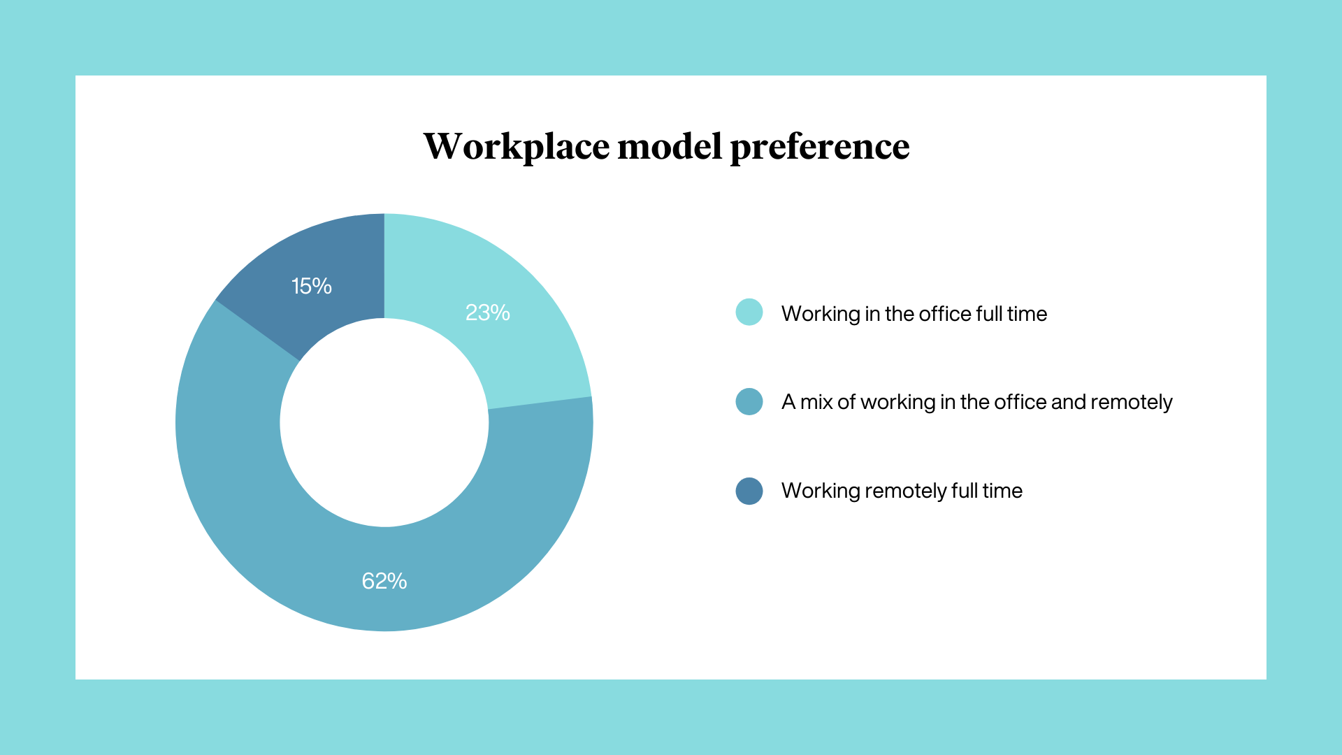 We wanted to better understand how employees are handling the transition back to work, so we partnered with Wakefield Research to conduct the first post-return-to-work survey.