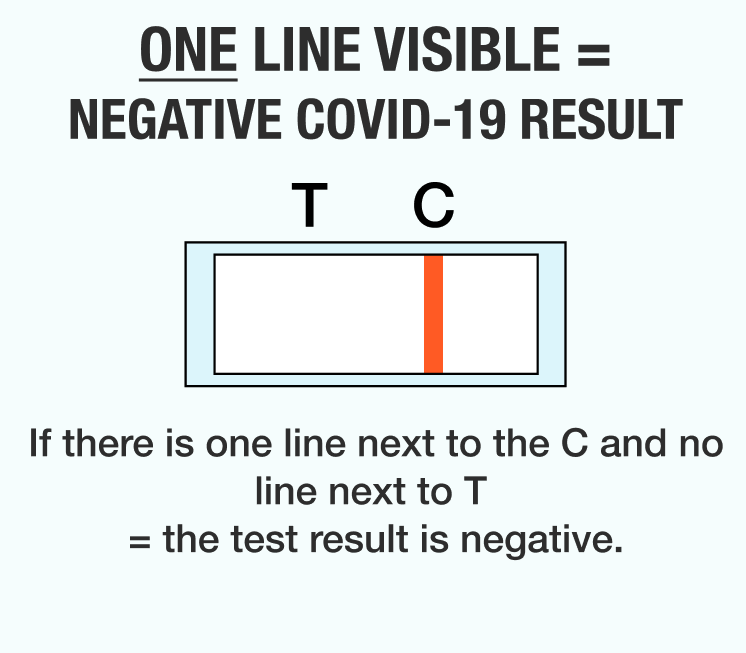 Negative KnowNowᵀᴹ Test Result