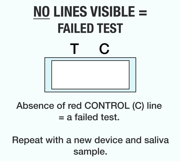 Failed KnowNowᵀᴹ Test Result