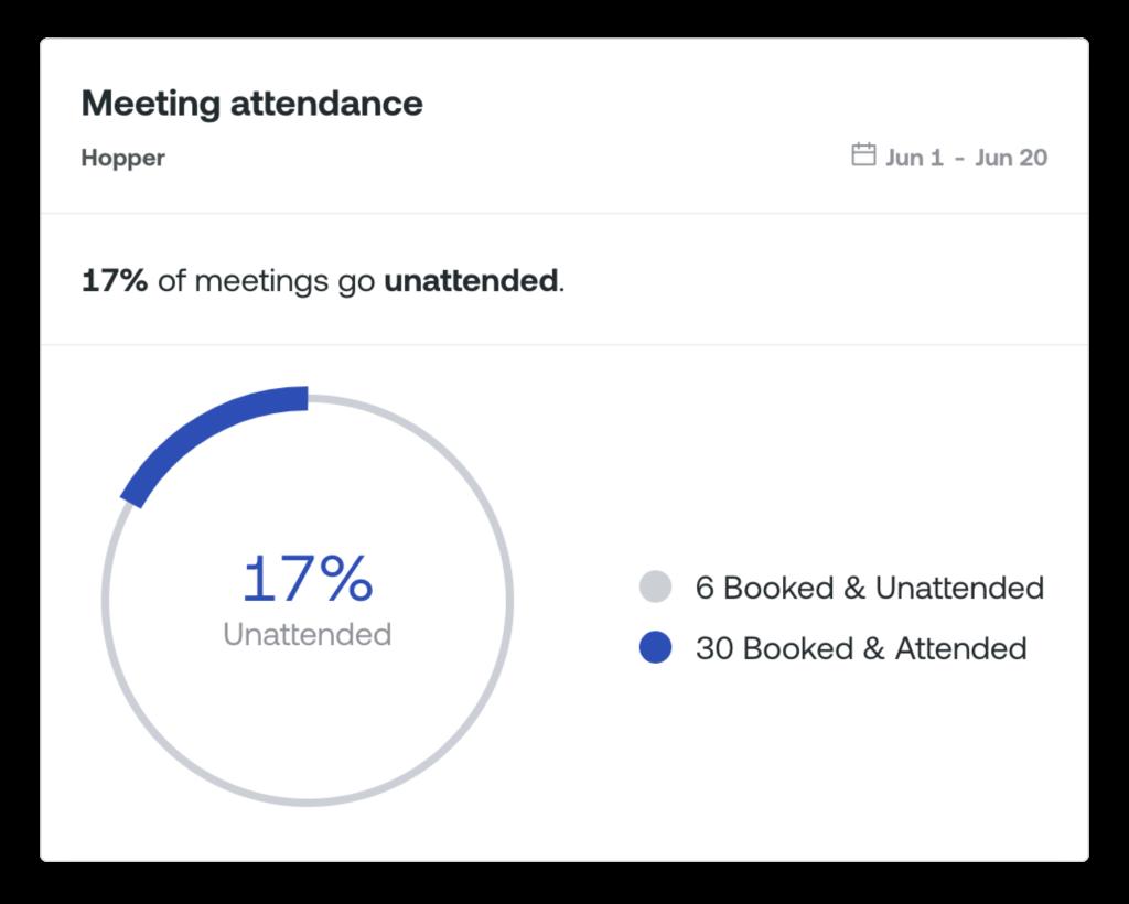Unattended Meeting Data Analytics