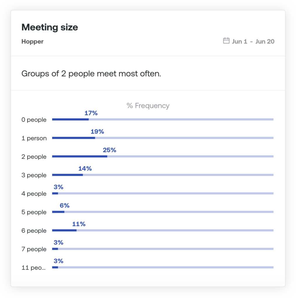 Room utilization by meeting size