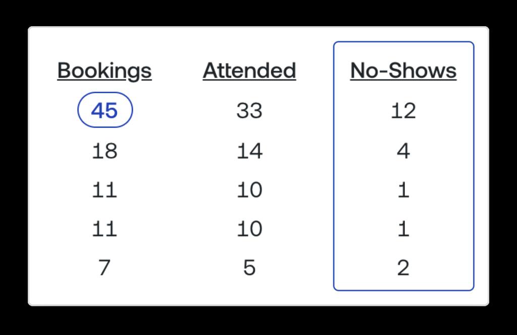 Zombie Meetings & Density People Count