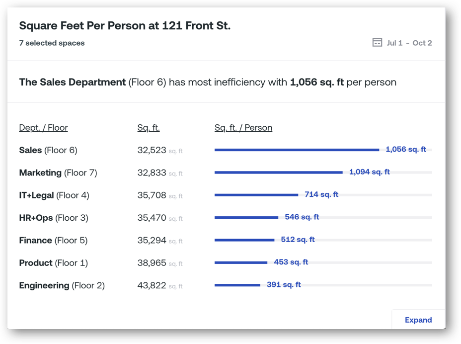 Square Feet Per Person Metrics Separated by Team in Density's Dashboard