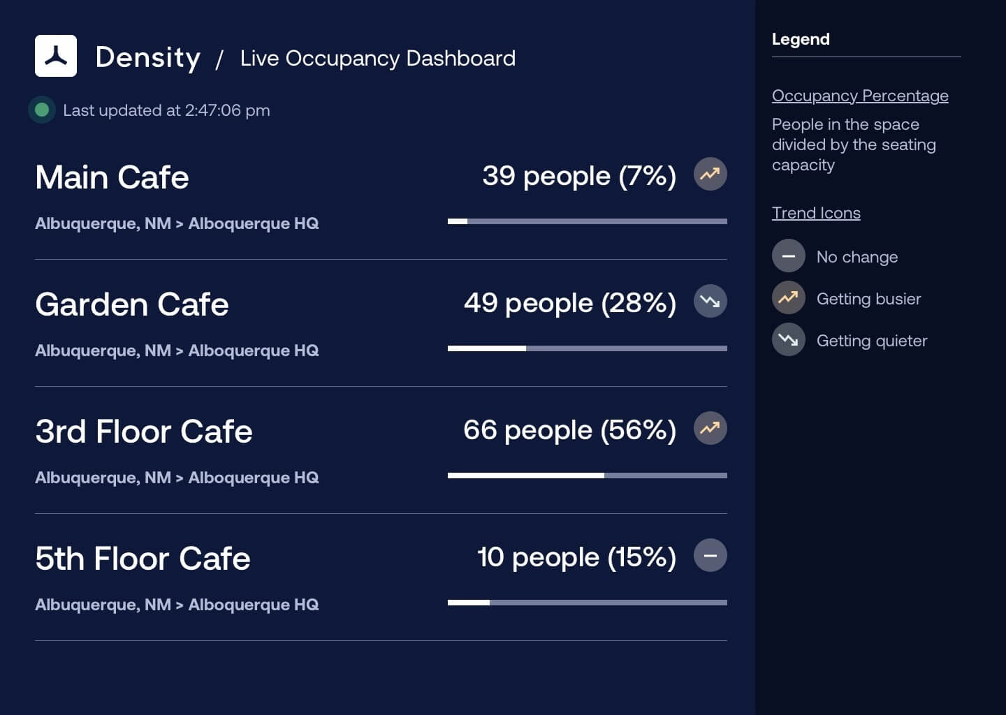 Live occupancy dashboard to monitor office cafeteria occupancy