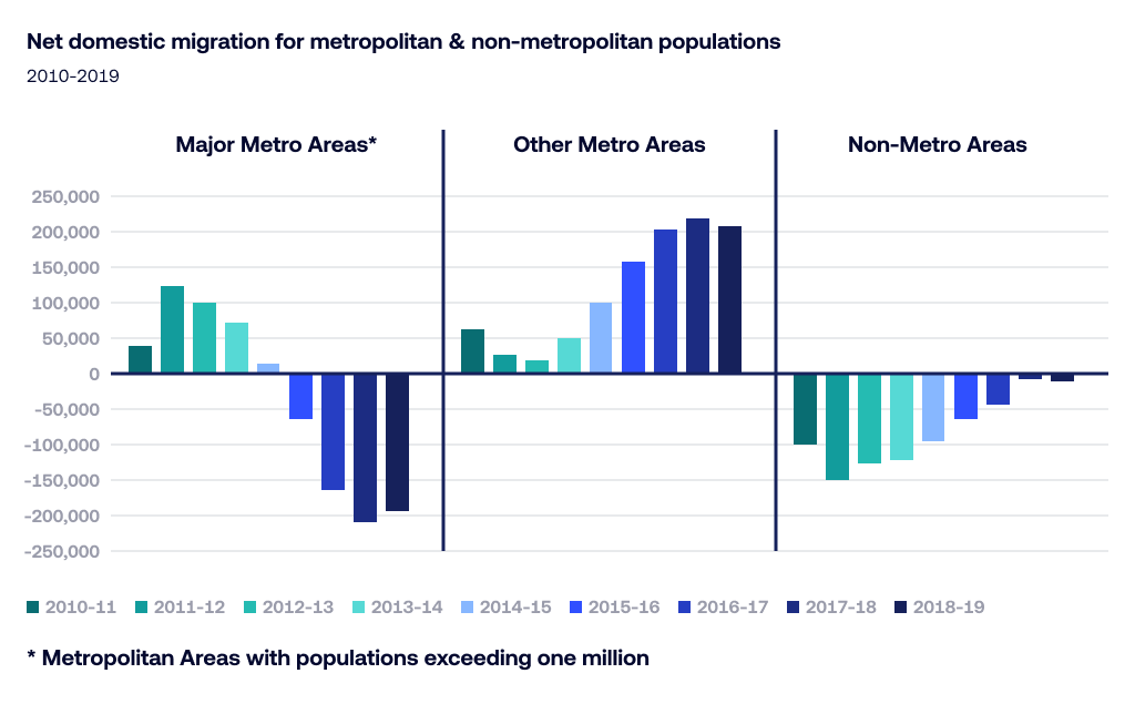 U.S. Census data of people leaving larger cities for less dense areas.