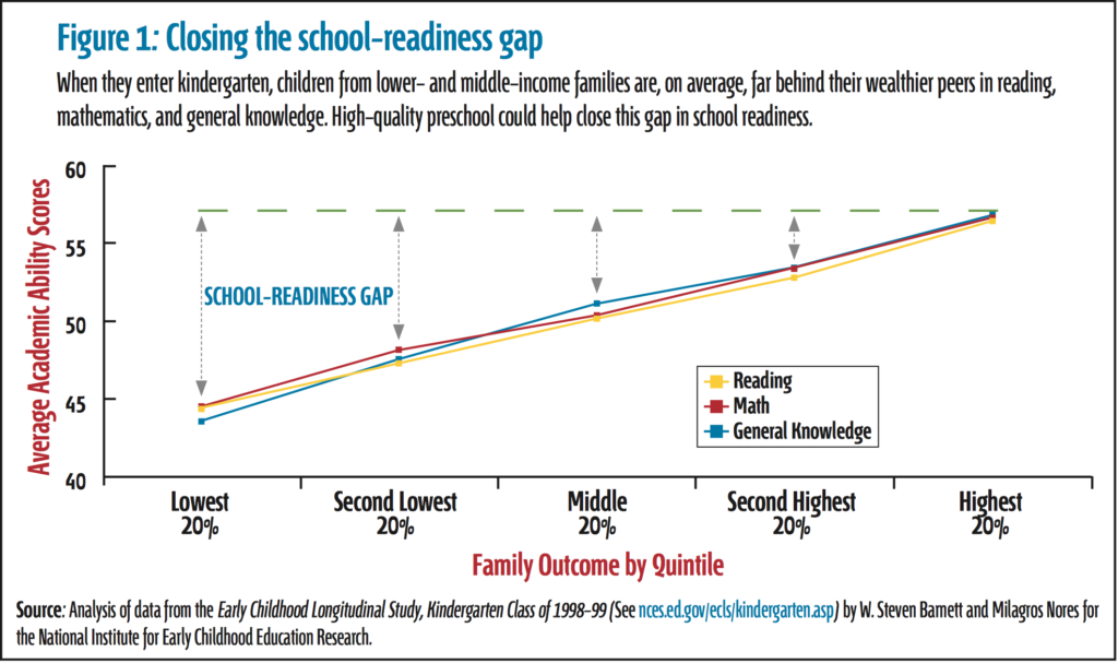 Math Readiness in Kids