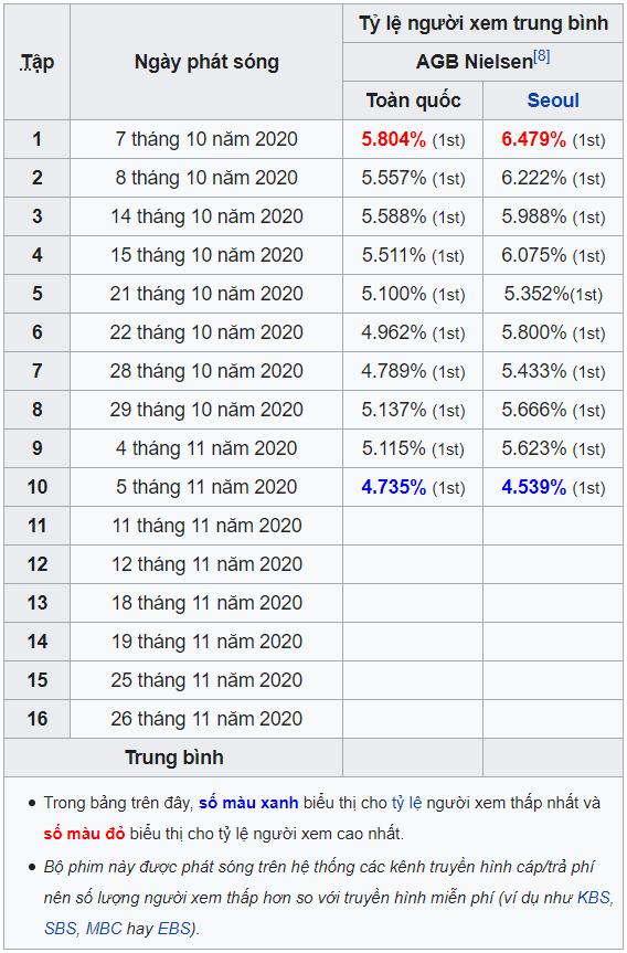Xếp hạng lượng người xem truyền hình trung bình