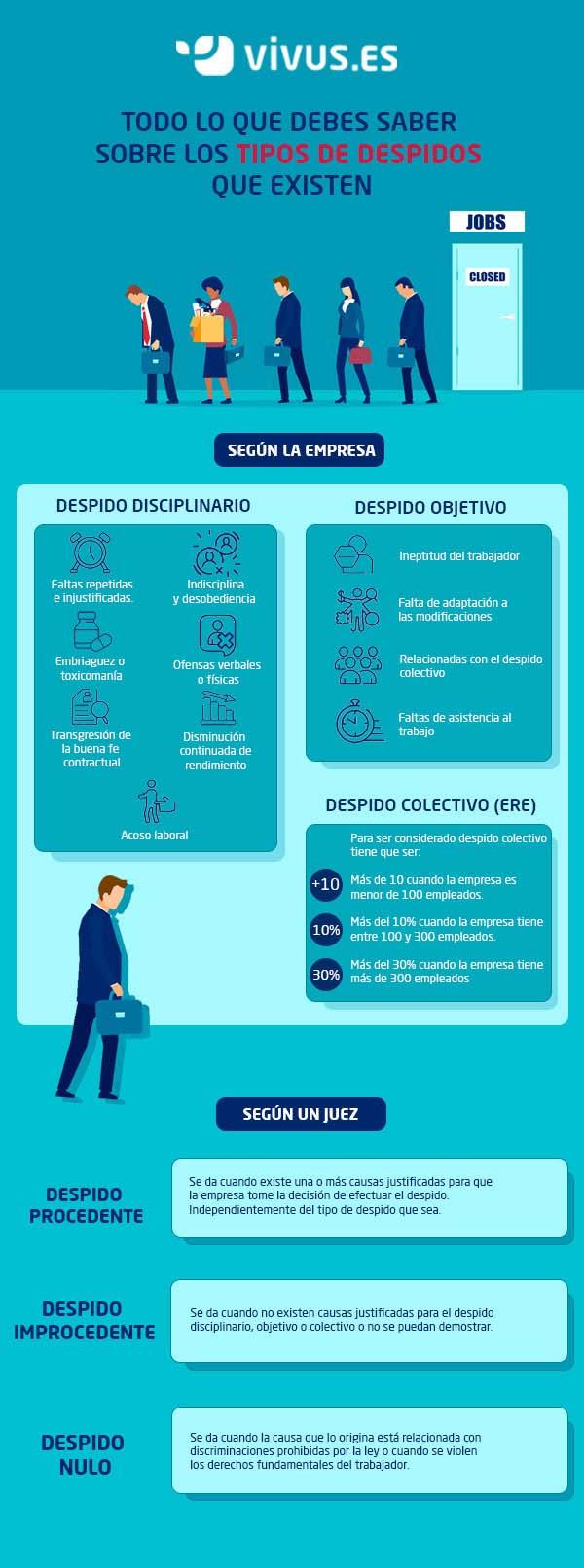 Infografía | Estos son los tipos de despido que existen