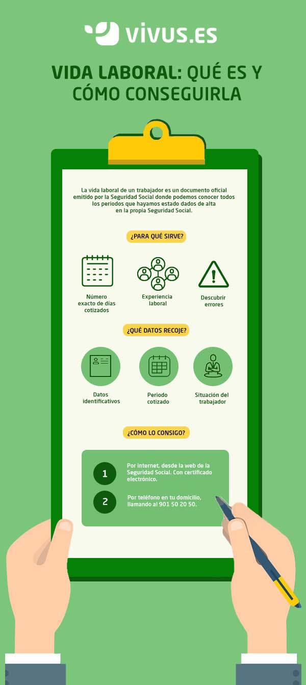 Infografía | Así se puede solicitar la vida laboral
