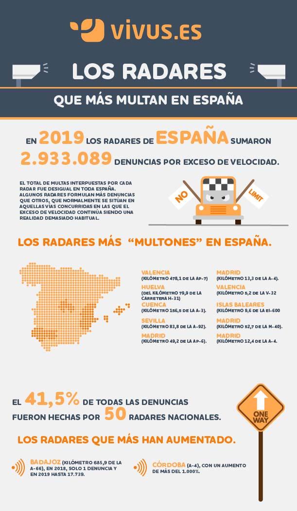 Infografía | Los radares que más multan en España