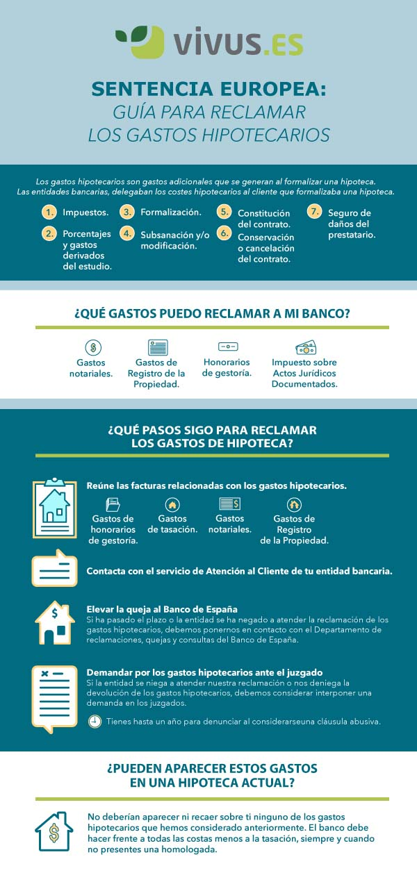 Infografía | Pasos para reclamar los gastos hipotecarios