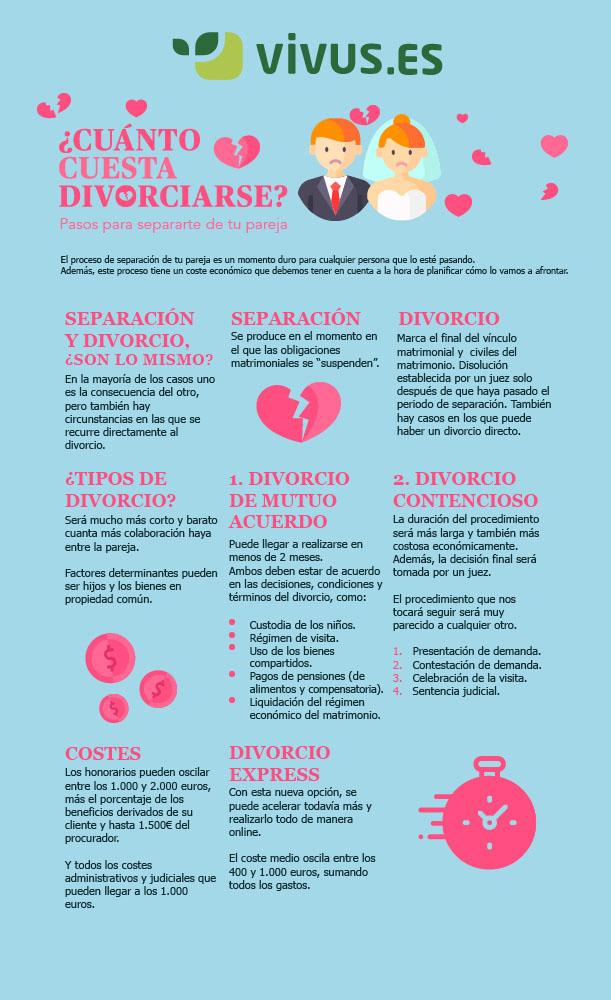 Infografía | Cuánto cuesta divorciarse