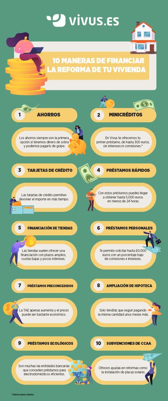 Infografía | Cómo financiar la reforma de una vivienda