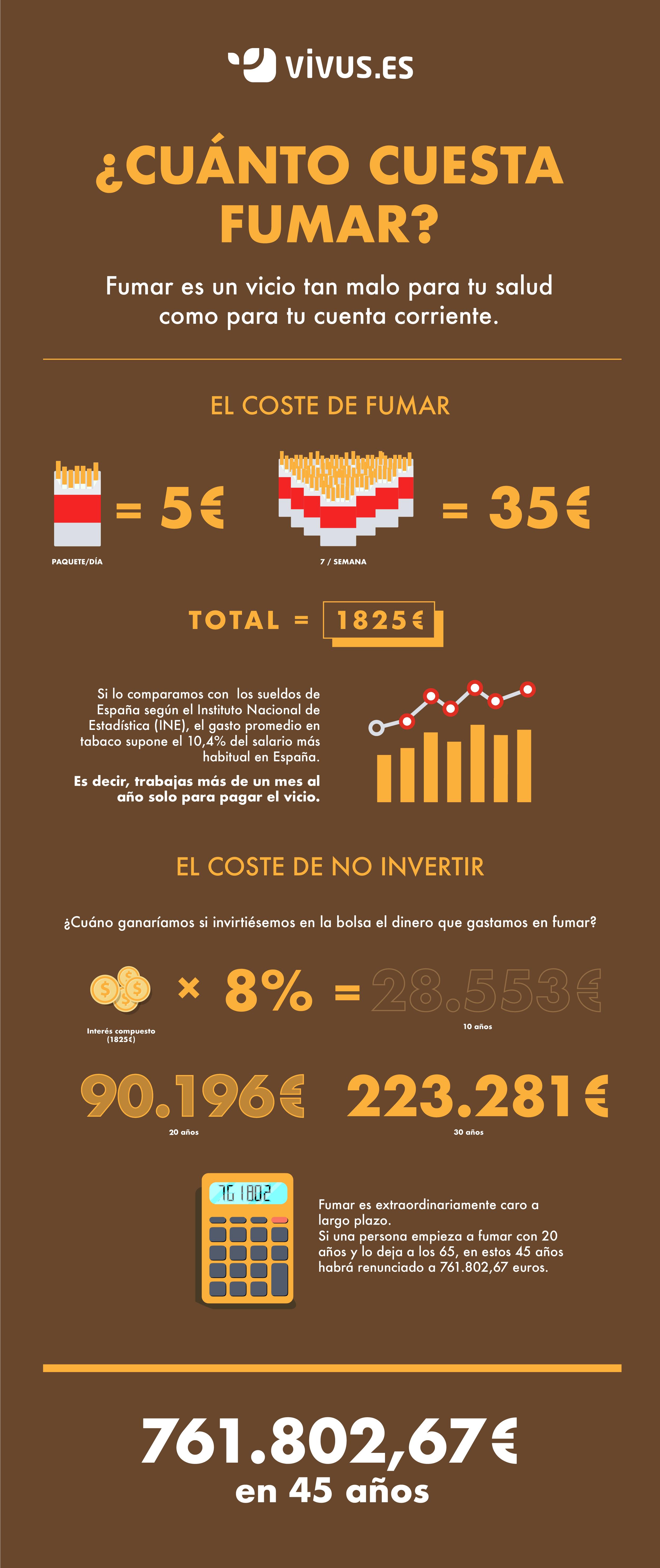 infografia cuánto cuesta fumar