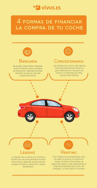 Financiar compra de tu coche