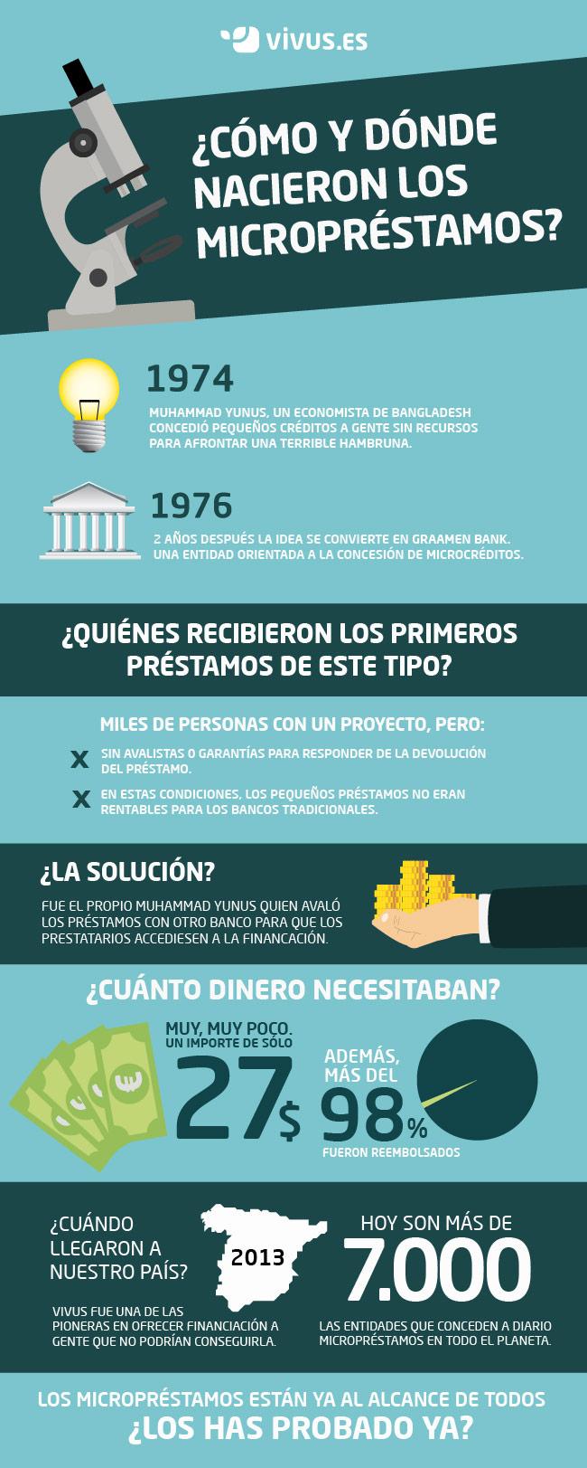historia de los microcréditos
