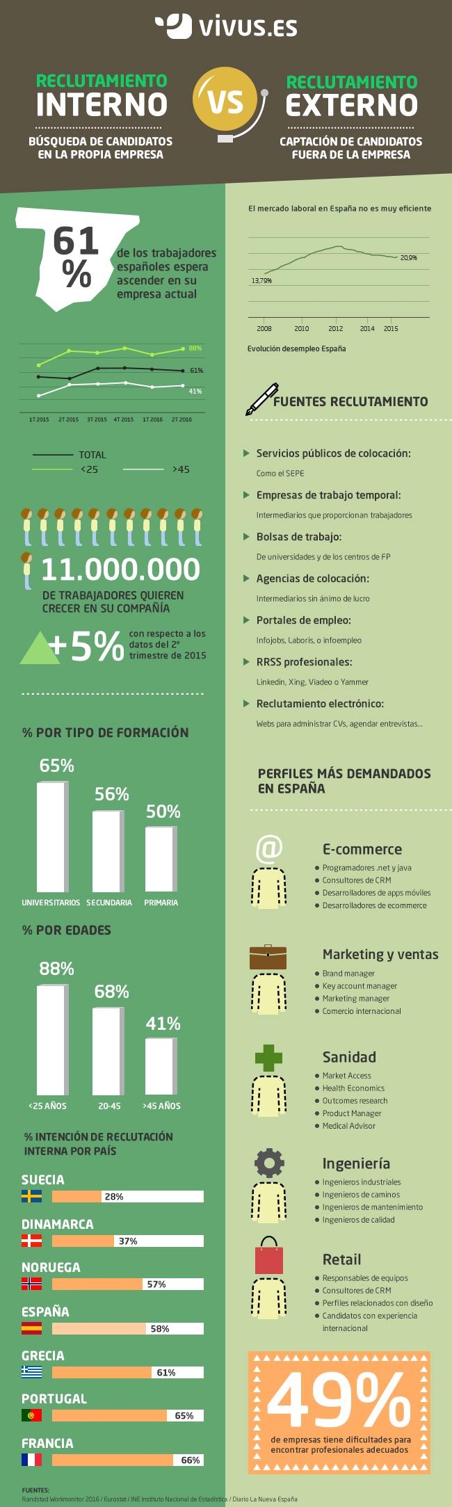 infografia reclutamiento